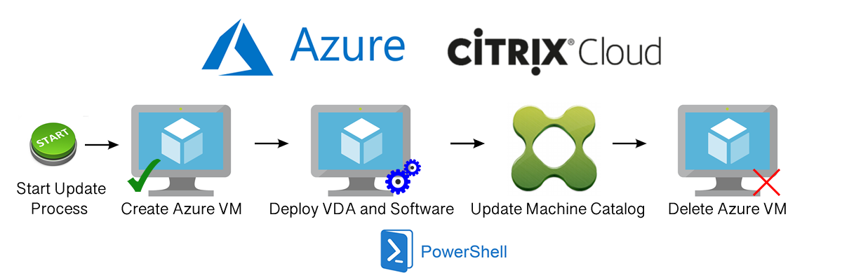 Automate the cloud! Citrix + Azure + MCS + PowerShell